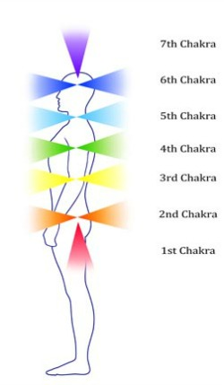 Illustration of 7 chakras