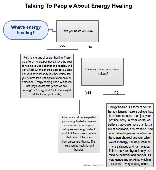 Flowchart: Talking to People About Energy Healing